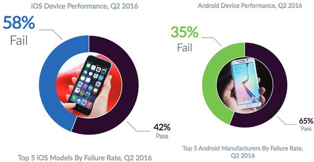iPhone giờ đây dễ hỏng hơn so với thiết bị Android - Ảnh 1.