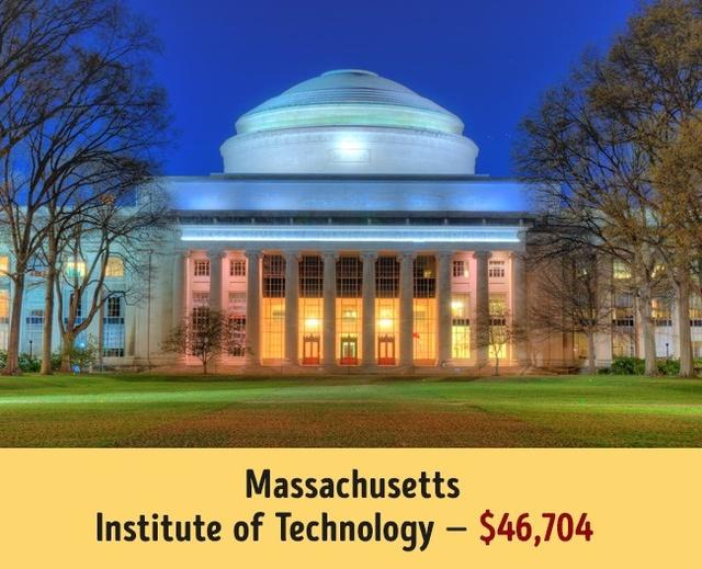 Mức học phí của các trường đại học hàng đầu thế giới - Ảnh 1.