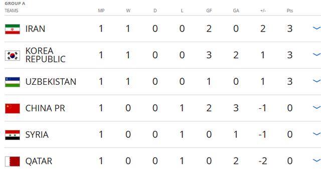 Vòng loại thứ 3 World Cup 2018: Thái Lan thất bại trận đầu - Ảnh 3.