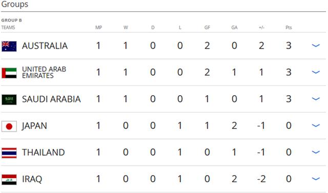 Vòng loại thứ 3 World Cup 2018: Thái Lan thất bại trận đầu - Ảnh 2.