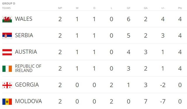 Vòng loại World Cup 2018: Áo 2 - 2 Xứ Wales: Arnautovic giúp Áo giành lại một điểm - Ảnh 6.