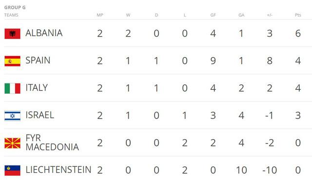 Vòng loại World Cup 2018: Italia 1-1 Tây Ban Nha: 2 bàn thắng từ 2 sai lầm - Ảnh 4.