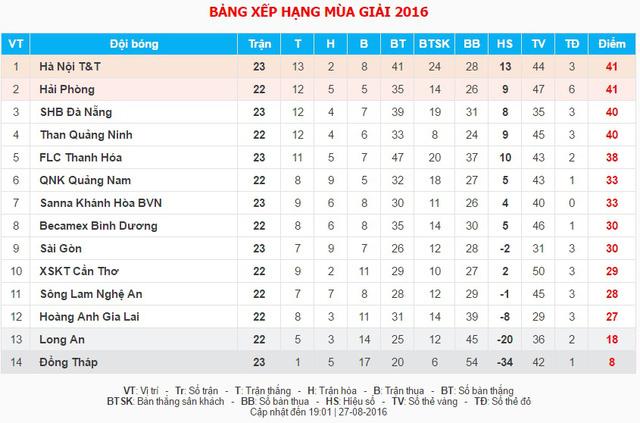 Vòng 23 V.League 2016: Hà Nội T&T vùi dập CLB Sài Gòn  - Ảnh 2.