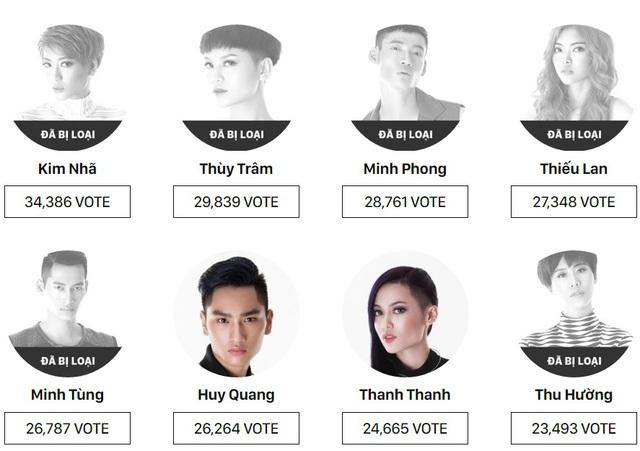 Kim Nhã chắc suất trở lại chung kết Vietnams Next Top Model 2016? - Ảnh 1.
