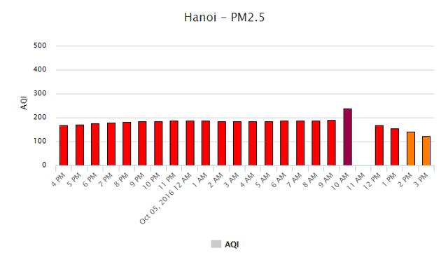 Không khí ở Hà Nội có thật sự ô nhiễm nhất nhì thế giới? - Ảnh 1.