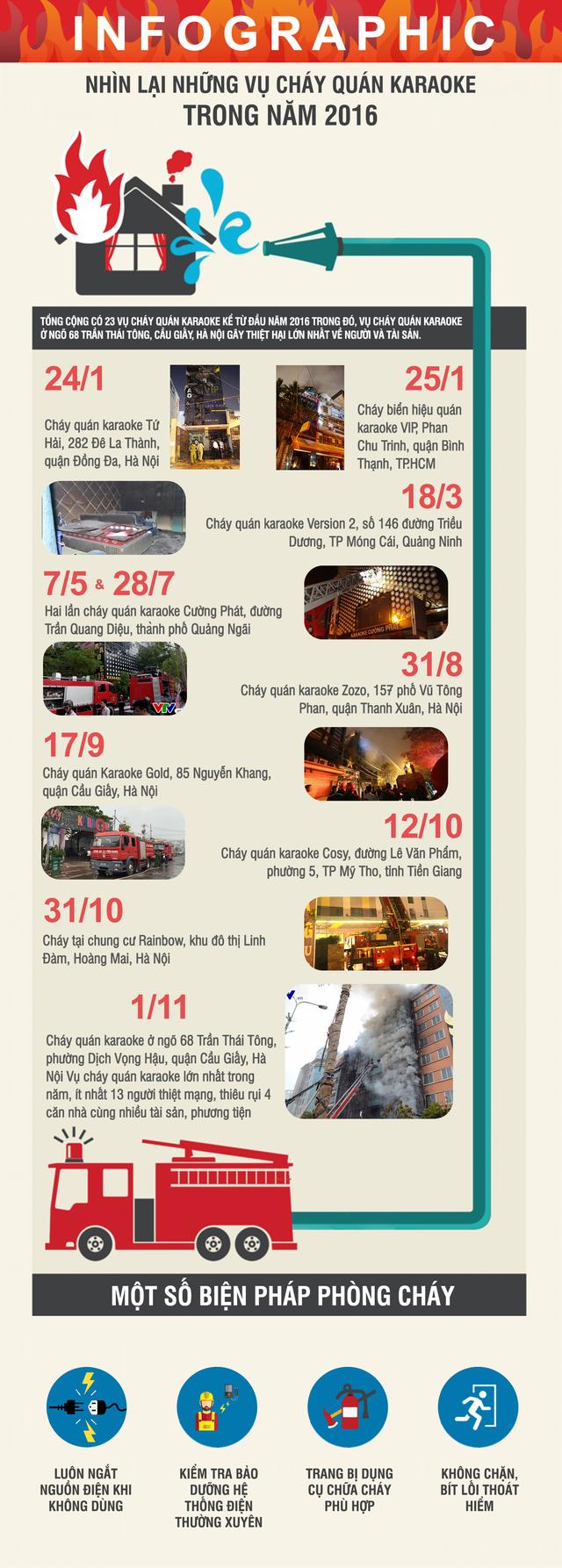 [INFOGRAPHIC] Nhìn lại một số vụ cháy quán karaoke trong năm 2016 - Ảnh 1.