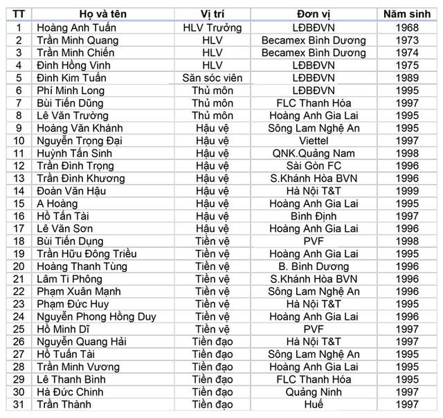 10 tuyển thủ U19 được triệu tập vào ĐT U22 Việt Nam dự giải giao hữu tại Trung Quốc - Ảnh 3.