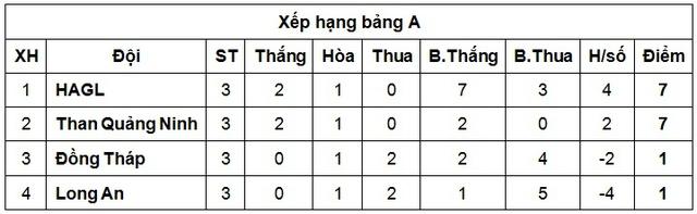 HAGL và chủ nhà Than QN cùng ghi danh vào bán kết U21 Quốc gia - Ảnh 2.