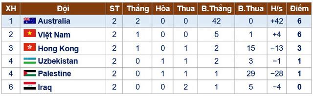 Thắng Iraq 3-0, U16 nữ Việt Nam vững ngôi nhì bảng D  - Ảnh 3.