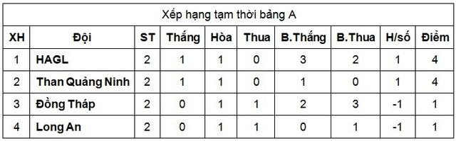 U21 HAGL thắng kịch tính U21 Đồng Tháp nhờ bàn thắng phút bù giờ - Ảnh 3.