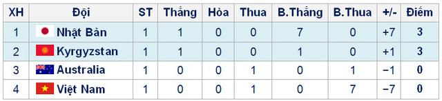 VCK U16 châu Á 2016: U16 Việt Nam thua U16 Nhật Bản 0-7 - Ảnh 4.