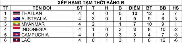 Giải U19 Đông Nam Á 2016 (Bảng B): U19 Thái Lan chắc suất vào bán kết - Ảnh 4.