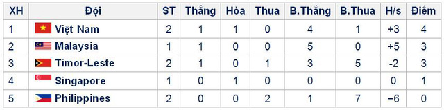 VIDEO U19 Việt Nam 4-1 U19 Timor Leste: Giải tỏa cơn khát - Ảnh 4.
