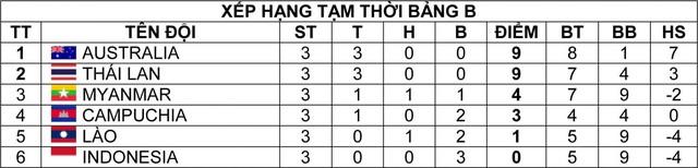 U19 Đông Nam Á 2016: Australia và Thái Lan thắng trận thứ 3 liên tiếp - Ảnh 5.