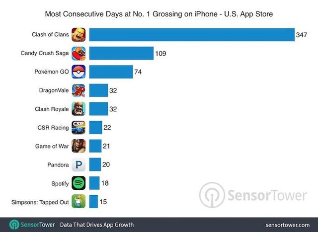 Pokémon GO đã bị vượt mặt trong top ứng dụng iOS tại Mỹ - Ảnh 1.