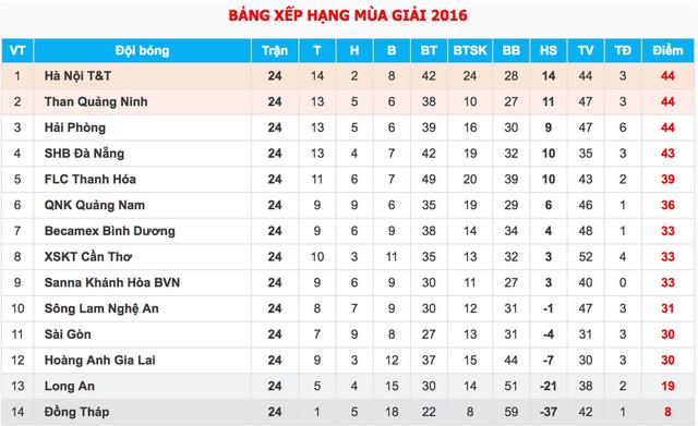 Lịch trực tiếp bóng đá V.League 2016, vòng 25: Tâm điểm Than Quảng Ninh - Hà Nội T&T - Ảnh 2.