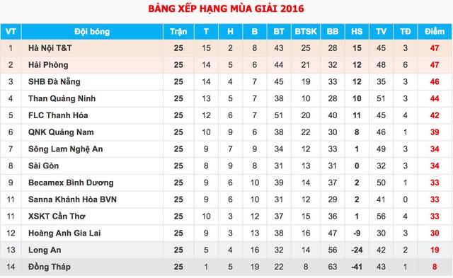 Than Quảng Ninh 0-1 Hà Nội T&T: Văn Quyết ghi bàn quyết định - Ảnh 3.