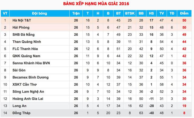 Kết quả vòng 26 V.League 2016: Hà Nội giành ngôi vô địch nghẹt thở! - Ảnh 2.