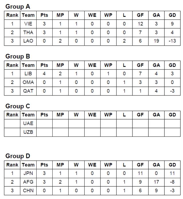 Đại thắng Lào, ĐT bóng đá bãi biển Thái Lan tranh ngôi đầu bảng với Việt Nam - Ảnh 1.