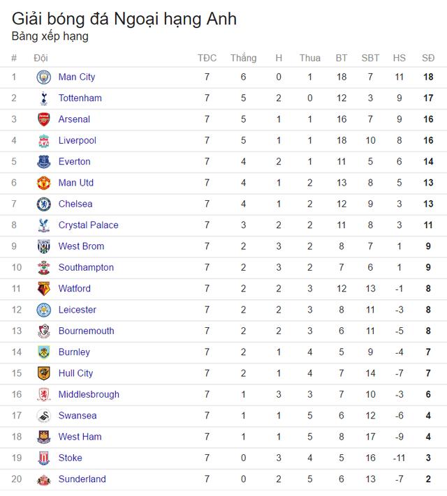 Lịch trực tiếp vòng 8 Ngoại hạng Anh: Rực lửa đại chiến Liverpool – Man Utd - Ảnh 2.