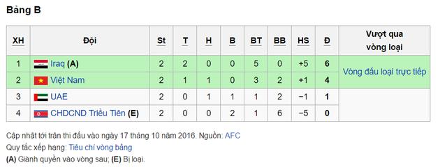 Cơ hội nào để ĐT U19 Việt Nam giành vé vào tứ kết giải U19 châu Á 2016? - Ảnh 1.