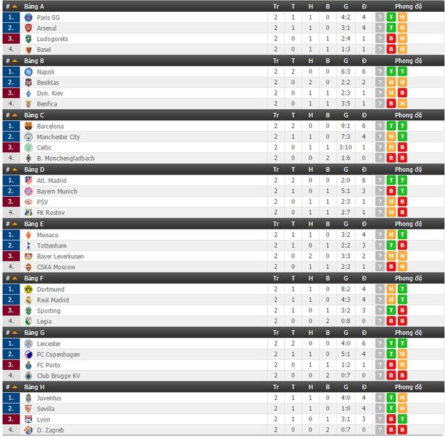 Lịch thi đấu và trực tiếp Champions League ngày 19/10 & 20/10 trên VTVcab - Ảnh 1.