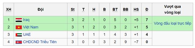 Đại thắng CHDCND Triều Tiên, U19 UAE vẫn phải nhìn U19 Việt Nam vào tứ kết - Ảnh 2.