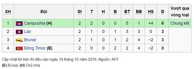 Hôm nay (21/10), xác định đối thủ cuối cùng của ĐT Việt Nam tại vòng bảng AFF Cup - Ảnh 1.
