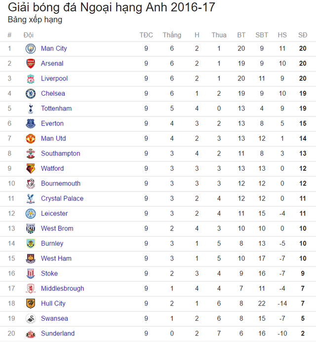 Lịch trực tiếp vòng 10 Ngoại hạng Anh: Ngũ quốc phân tranh ngôi đầu - Ảnh 3.