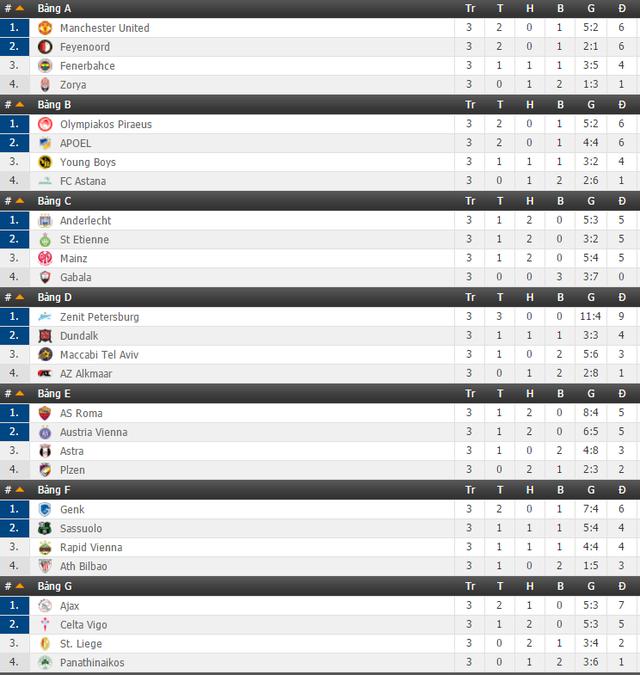 Lịch thi đấu và trực tiếp Europa League ngày 3/11 & 4/11 trên VTVcab - Ảnh 2.