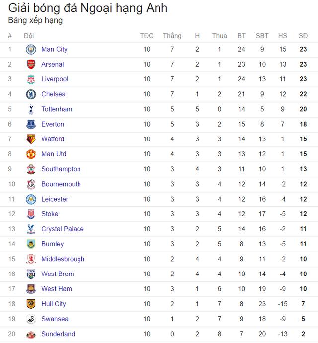 Lịch thi đấu vòng 11 Ngoại hạng Anh: Nghẹt thở với derby Arsenal – Tottenham - Ảnh 2.
