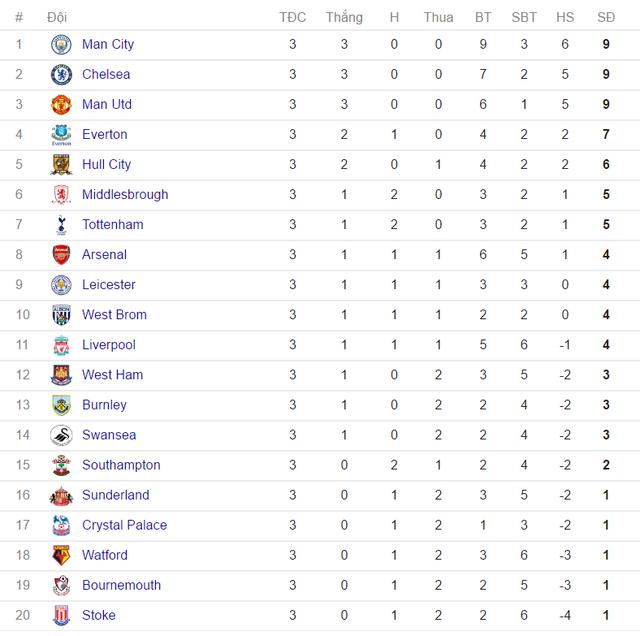 Kết quả vòng 3 Ngoại hạng Anh: Man City lên đầu bảng, Man Utd thắng nhờ Rashford - Ảnh 12.