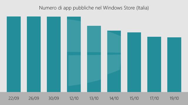 """Microsoft """"khai tử"""" 90.000 ứng dụng trên Windows Store tại Italy - Ảnh 1."""