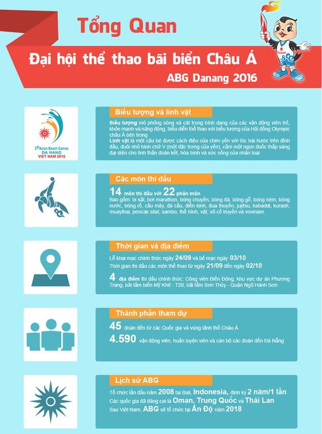 Toàn cảnh đại hội thể thao bãi biển châu Á 2016 - ABG5 - Ảnh 1.