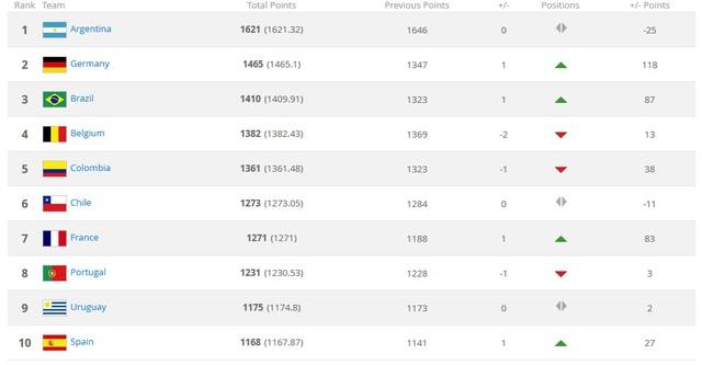 Bảng xếp hạng FIFA: Việt Nam vượt Thái Lan - Ảnh 2.