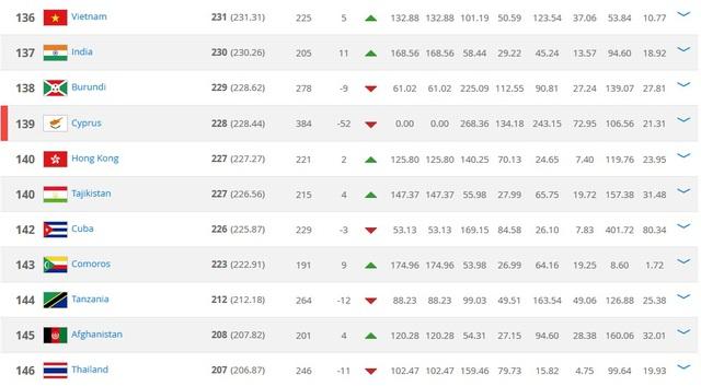 Bảng xếp hạng FIFA: Việt Nam vượt Thái Lan - Ảnh 1.