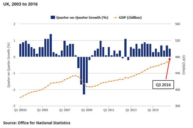 Hậu Brexit, kinh tế Anh tăng trưởng 0,5% trong Quý III/2016 - Ảnh 1.