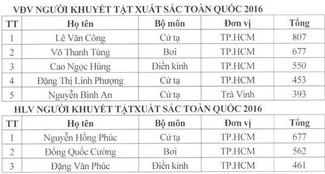 Kết quả bầu chọn VĐV, HLV tiêu biểu năm 2016: Tôn vinh Hoàng Xuân Vinh, Lê Văn Công - Ảnh 2.