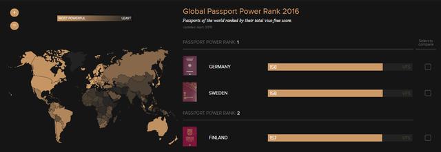 Cuốn hộ chiếu quyền lực nhất thế giới: Mỹ, Anh xuống bậc - Ảnh 1.