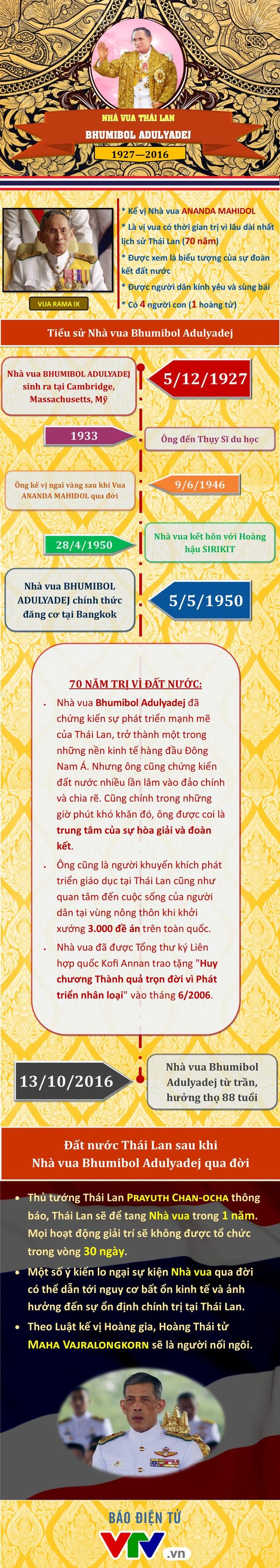 [INFOGRAPHIC] Vĩnh biệt Nhà vua Bhumibol Adulyadej - Vị quân vương được nhân dân Thái Lan tôn thờ - Ảnh 1.