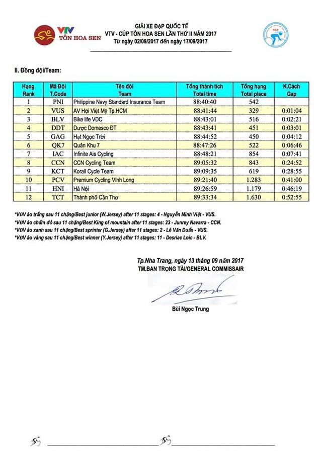 Kết quả chi tiết giải xe đạp quốc tế VTV Cúp Tôn Hoa Sen 2017: Jan Paul Morales thắng chặng 11, Desriac Loic tiếp tục giữ áo vàng - Ảnh 11.