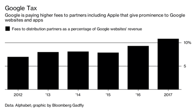 Google chi tiền tấn để trở thành công cụ tìm kiếm mặc định - ảnh 1