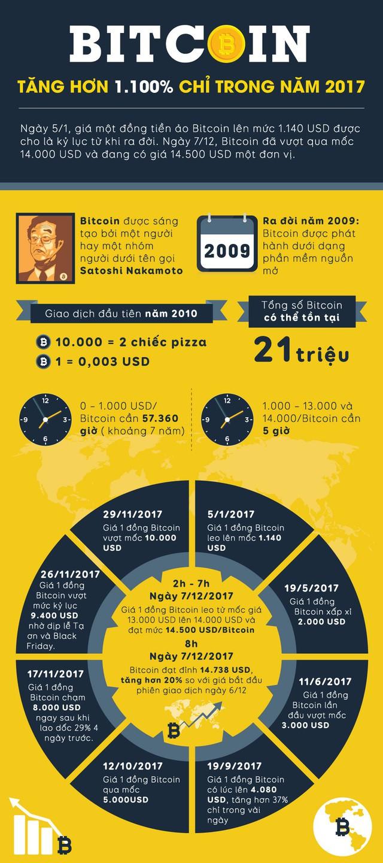 [INFOGRAPHIC] Bitcoin tăng hơn 1.100% chỉ trong năm 2017 - Ảnh 1.
