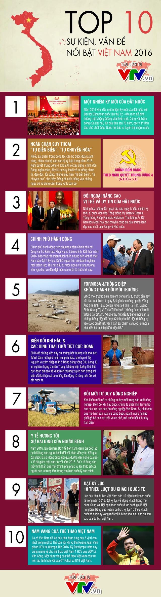 [INFOGRAPHIC] 10 sự kiện, vấn đề nổi bật Việt Nam năm 2016 - Ảnh 1.