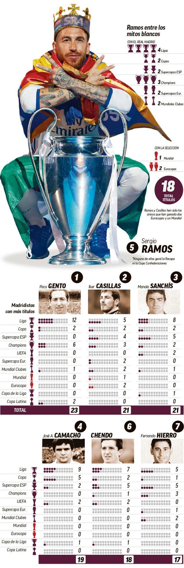 Ramos bước lên hàng ngũ những đội trưởng huyền thoại của Real Madrid - Ảnh 1.