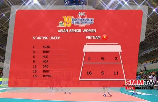 Giải bóng chuyền nữ châu Á: ĐT nữ Việt Nam thi đấu ấn tượng trước Hàn Quốc - Ảnh 1.
