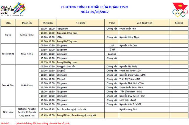 Lịch thi đấu và trực tiếp SEA Games 29 hôm nay (29/8): Pencak silat bước vào 9 trận chung kết - Ảnh 1.