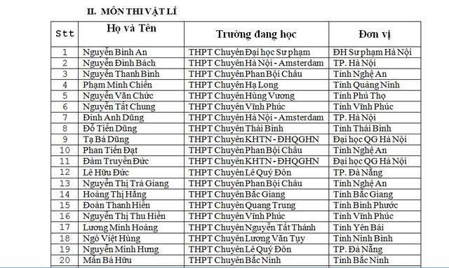 Danh sách thí sinh được miễn thi THPT Quốc gia và xét tuyển thẳng đại học - Ảnh 3.