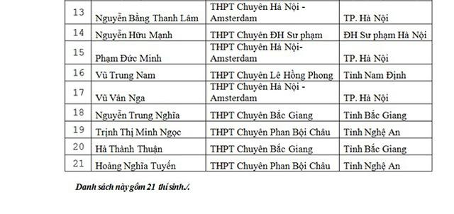Danh sách thí sinh được miễn thi THPT Quốc gia và xét tuyển thẳng đại học - Ảnh 6.