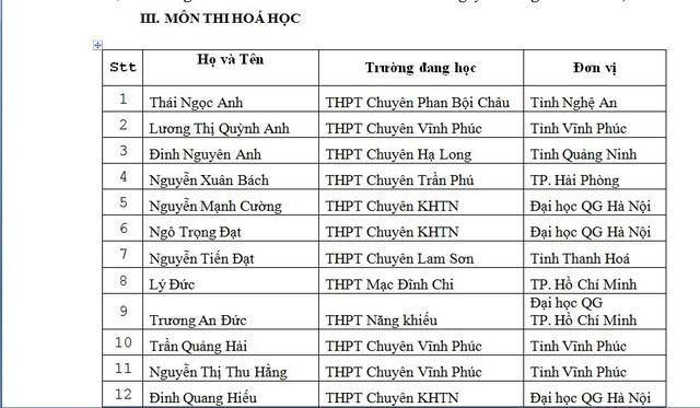 Danh sách thí sinh được miễn thi THPT Quốc gia và xét tuyển thẳng đại học - Ảnh 5.